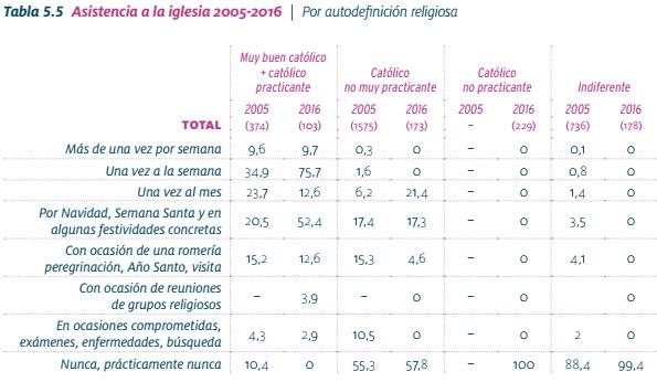 jovenes_tabla02_practica_religiosa