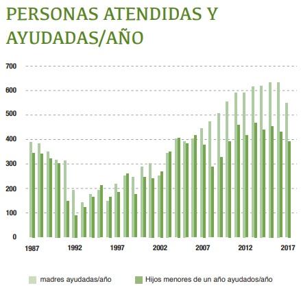 provida_barcelona_atendidas