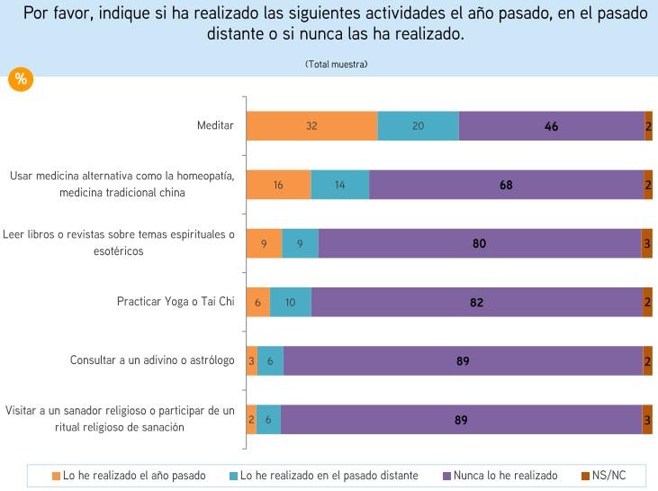 chile_practicas_alternativas