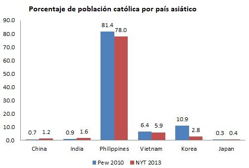 caritasasia_poblacionporcentaje