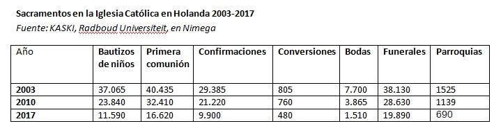 sacramentos_holanda_2003_2017