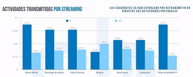 sacerdotes-streaming