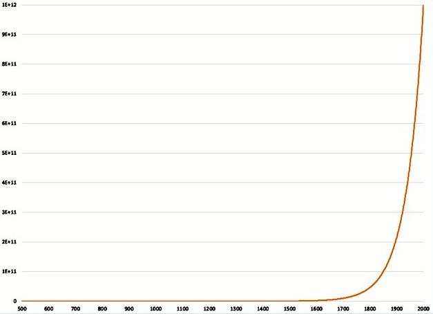 Curva que representa los avances científicos en la Historia.
