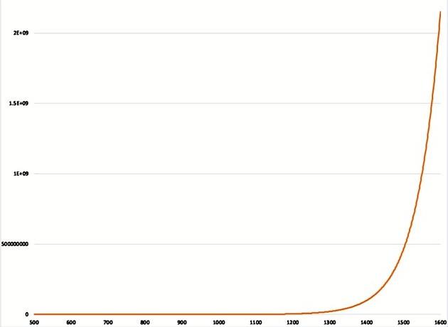 Curva hipotética del crecimiento histórico de la investigación científica.