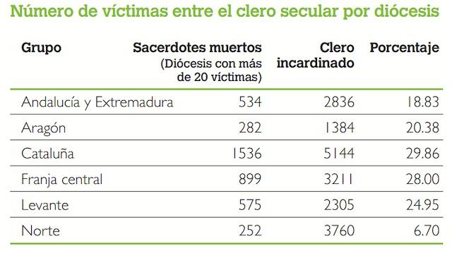 Cuadro de víctimas del clero secular.