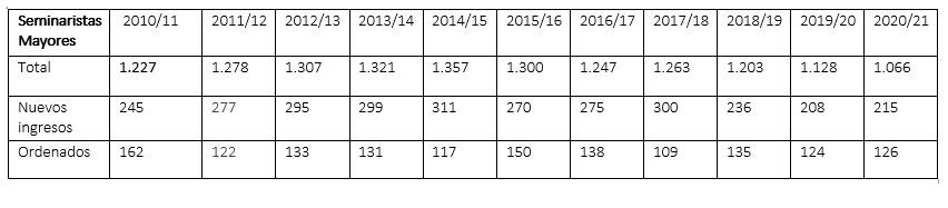 Cifras de seminaristas en España