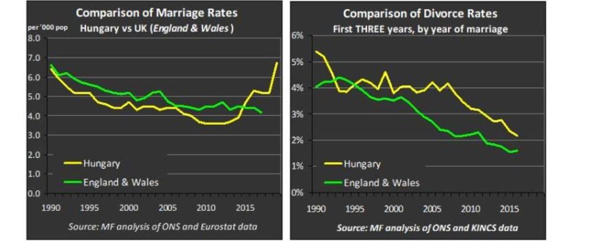Estadísticas matrimonios divorcios.