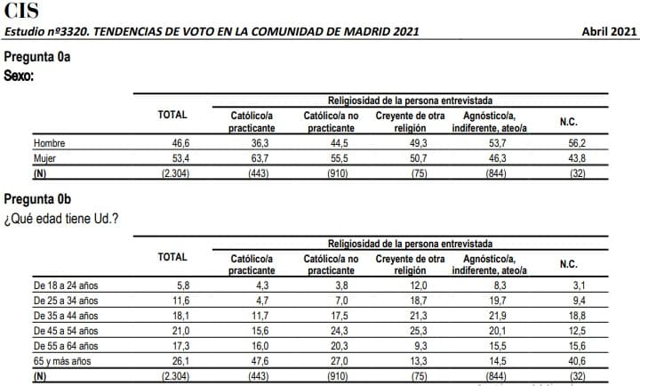 CIS abril 2021 religiosidad en la región de Madrid según edad y sexo