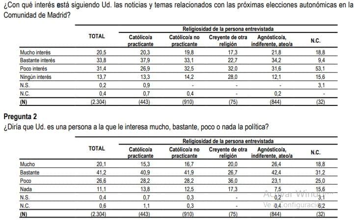 CIS abril 2021 interés de los madrileños en la política, según religiosidad