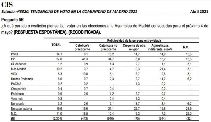 CIS abril 2021 previsión voto elecciones región de Madrid