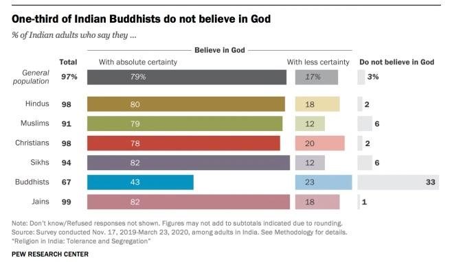 Creencias en la India sobre Dios, tabla 2021 Pew Forum