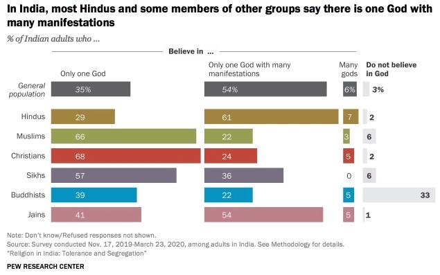 Creencias en la India sobre Dios y sus manifestaciones, tabla 2021 Pew Forum