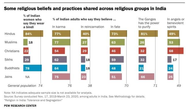 Creencias en la India sobre karama y reencarnación, distintas religiones, Pew Forum 2021