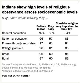 Tabla de nivel educativo y religiosidad en la India
