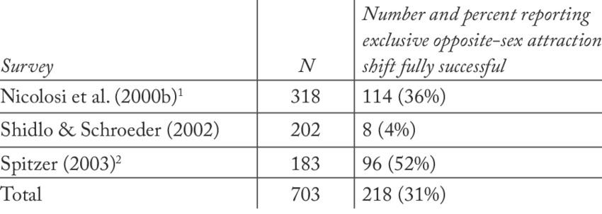 Tabla de Whitehead en 2009 a partir de 3 estudios sobre cambios de orientación sexual