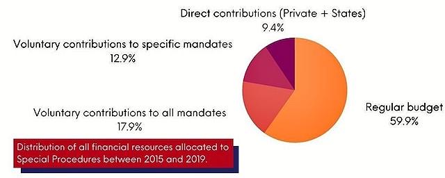 Financiación de los procedimientos especiales de la ONU.