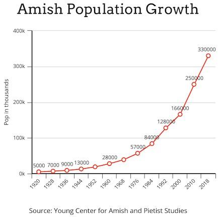 Curva de crecimiento amish en el último siglo.
