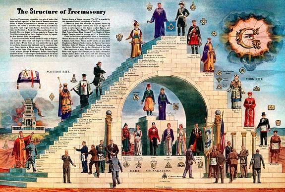 Estructura de la masonería.